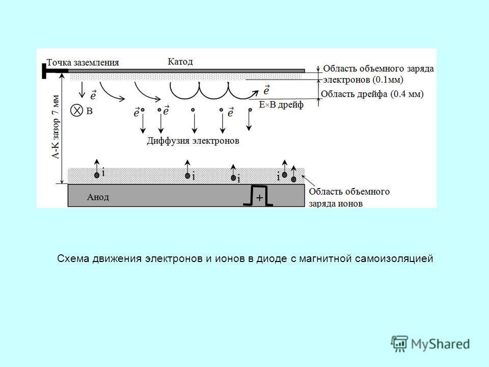 Схема движения электронов и ионов в диоде с магнитной самоизоляцией