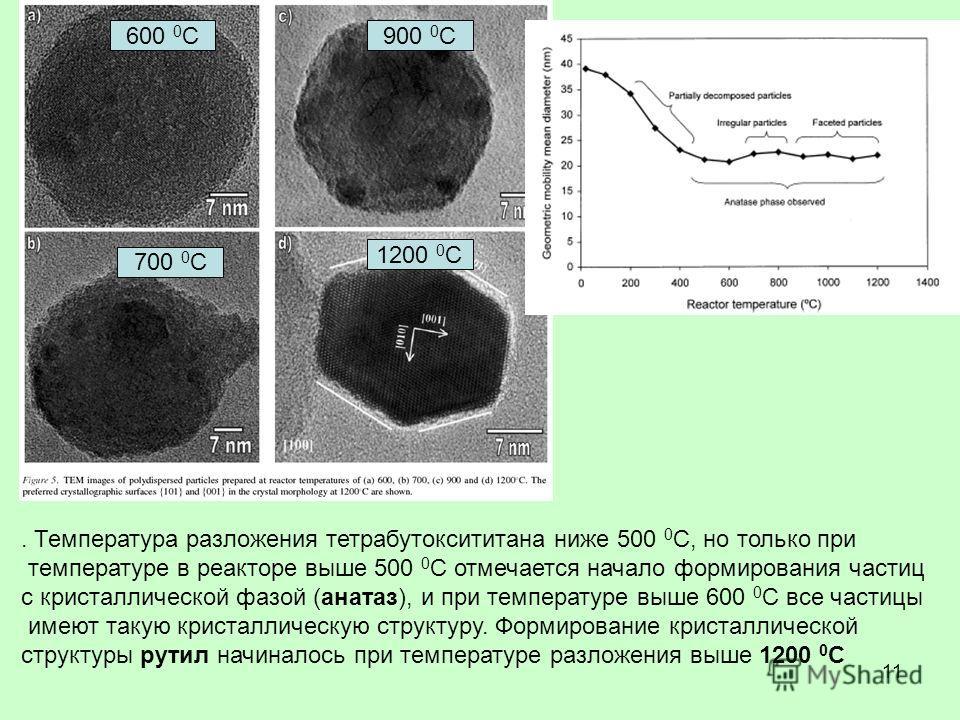 11. Температура разложения тетрабутоксититана ниже 500 0 С, но только при температуре в реакторе выше 500 0 С отмечается начало формирования частиц с кристаллической фазой (анатаз), и при температуре выше 600 0 С все частицы имеют такую кристаллическ