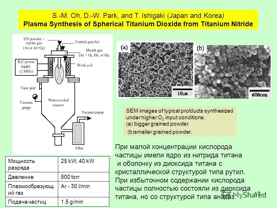 17 S.-M. Oh, D.-W. Park, and T. Ishigaki (Japan and Korea) Plasma Synthesis of Spherical Titanium Dioxide from Titanium Nitride При малой концентрации кислорода частицы имели ядро из нитрида титана и оболочку из диоксида титана с кристаллической стру