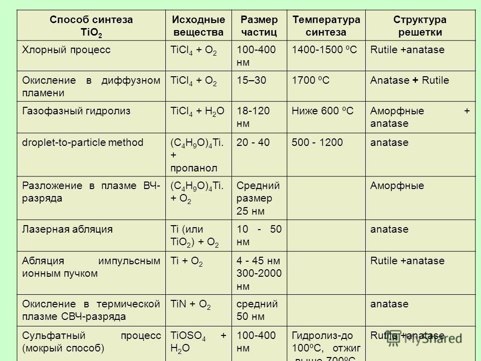18 Способ синтеза TiO 2 Исходные вещества Размер частиц Температура синтеза Структура решетки Хлорный процессTiCl 4 + O 2 100-400 нм 1400-1500 ºСRutile +anatase Окисление в диффузном пламени TiCl 4 + O 2 15–301700 ºСAnatase + Rutile Газофазный гидрол