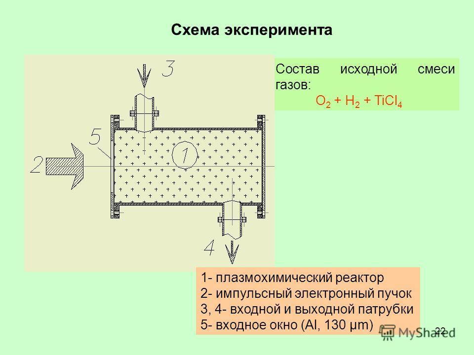 22 Состав исходной смеси газов: O 2 + H 2 + TiCl 4 1- плазмохимический реактор 2- импульсный электронный пучок 3, 4- входной и выходной патрубки 5- входное окно (Al, 130 µm) Схема эксперимента