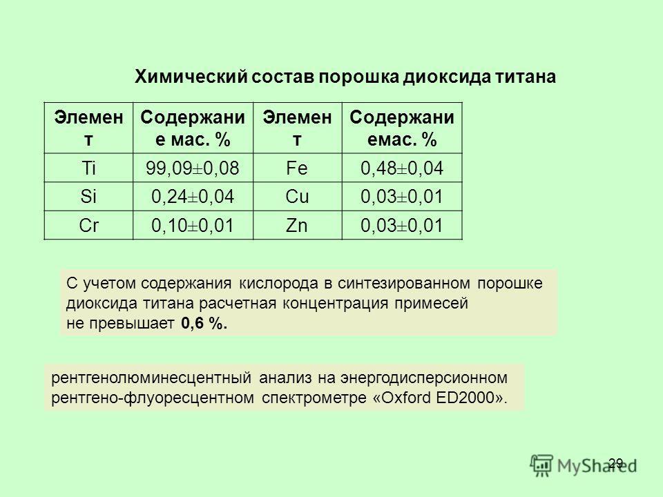 29 Химический состав порошка диоксида титана Элемен т Содержани е мас. % Элемен т Содержани емас. % Ti99,09±0,08Fe0,48±0,04 Si0,24±0,04Cu0,03±0,01 Cr0,10±0,01Zn0,03±0,01 С учетом содержания кислорода в синтезированном порошке диоксида титана расчетна