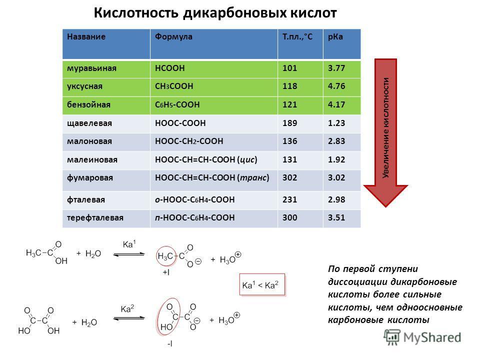 Кислотность дикарбоновых кислот НазваниеФормулаТ.пл.,°СрКа муравьинаяHCOOH1013.77 уксуснаяCH 3 COOH1184.76 бензойнаяC 6 H 5 -COOH1214.17 щавелеваяHOOC-COOH1891.23 малоноваяHOOC-CH 2 -COOH1362.83 малеиноваяHOOC-СН=СН-COOH (цис)1311.92 фумароваяHOOC-СН
