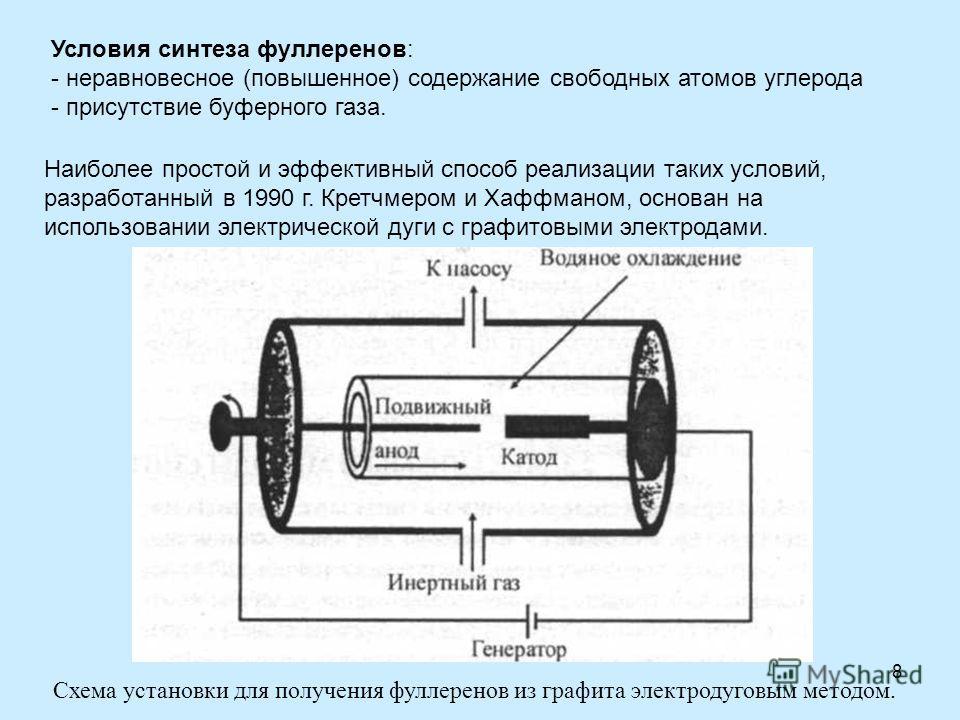 8 Наиболее простой и эффективный способ реализации таких условий, разработанный в 1990 г. Кретчмером и Хаффманом, основан на использовании электрической дуги с графитовыми электродами. Условия синтеза фуллеренов: - неравновесное (повышенное) содержан