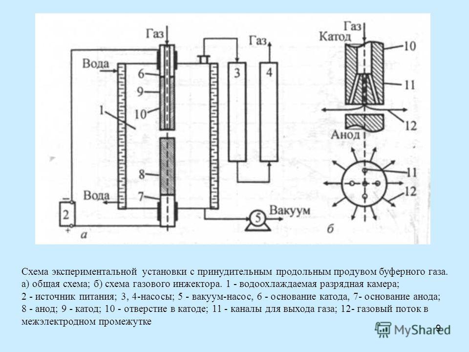 9 Схема экспериментальной установки с принудительным продольным продувом буферного газа. а) общая схема; б) схема газового инжектора. 1 - водоохлаждаемая разрядная камера; 2 - источник питания; 3, 4-насосы; 5 - вакуум-насос, 6 - основание катода, 7-