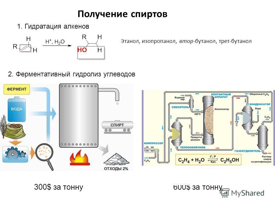 Получение спиртов 1. Гидратация алкенов Этанол, изопропанол, втор-бутанол, трет-бутанол 300$ за тонну 600$ за тонну 2. Ферментативный гидролиз углеводов