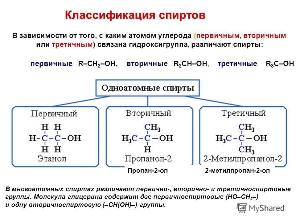 ( В зависимости от того, с каким атомом углерода (первичным, вторичным или третичным) связана гидроксигруппа, различают спирты: Классификация спиртов первичные R–CH 2 –OH, вторичные R 2 CH–OH, третичные R 3 C–OH В многоатомных спиртах различают перви