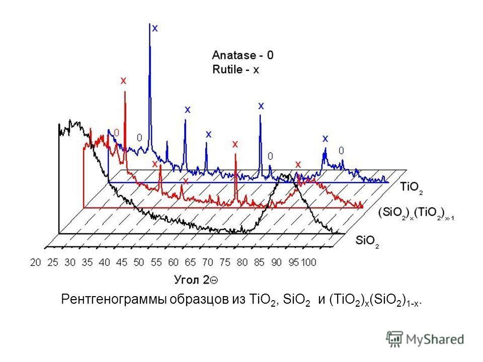 Рентгенограммы образцов из TiO 2, SiO 2 и (TiO 2 ) x (SiO 2 ) 1-x.