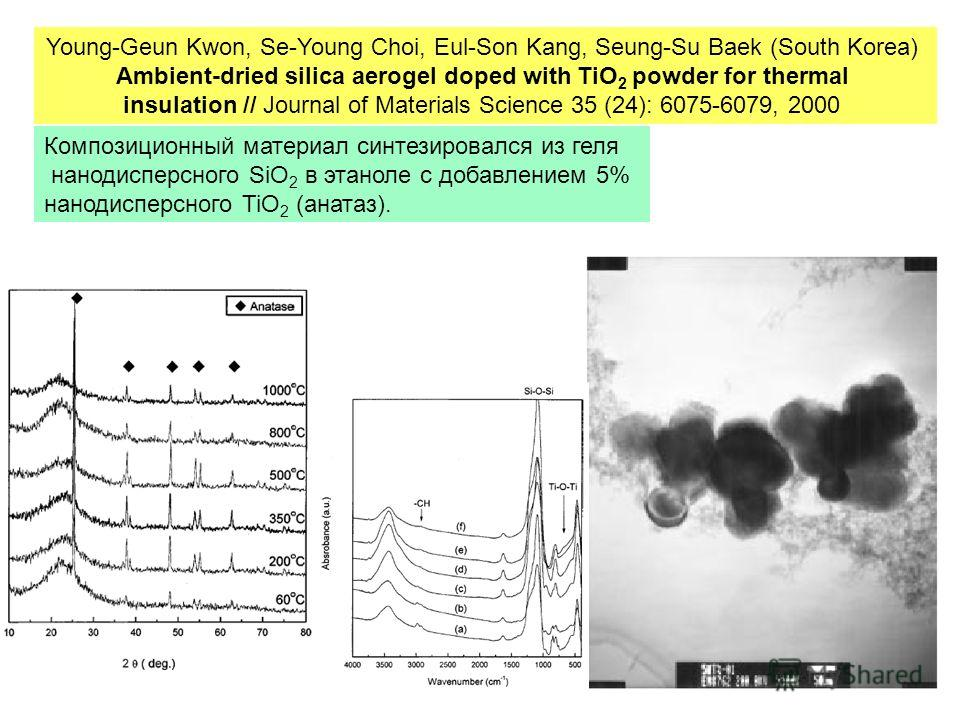 Young-Geun Kwon, Se-Young Choi, Eul-Son Kang, Seung-Su Baek (South Korea) Ambient-dried silica aerogel doped with TiO 2 powder for thermal insulation // Journal of Materials Science 35 (24): 6075-6079, 2000 Композиционный материал синтезировался из г