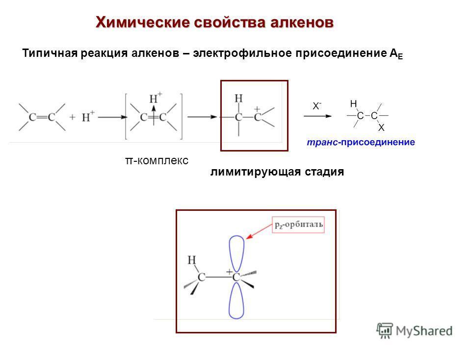 Химические свойства алкенов Типичная реакция алкенов – электрофильное присоединение А Е π-комплекс лимитирующая стадия