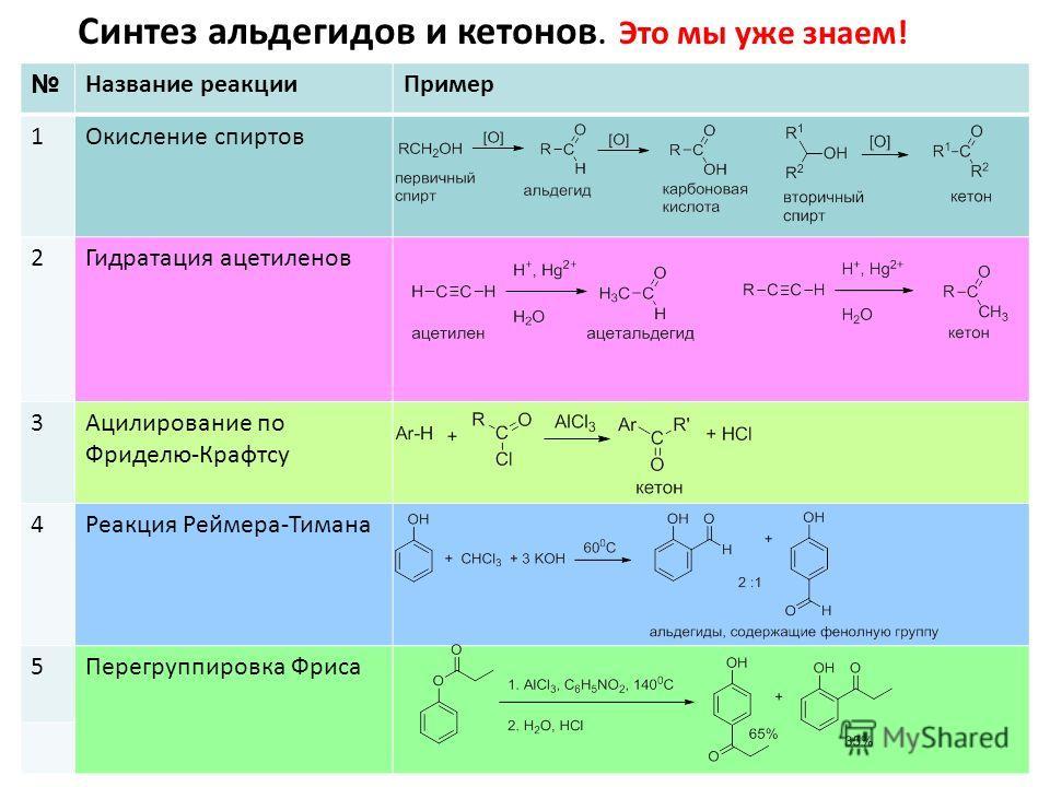 Синтез альдегидов и кетонов. Это мы уже знаем! Название реакцииПример 1Окисление спиртов 2Гидратация ацетиленов 3Ацилирование по Фриделю-Крафтсу 4Реакция Реймера-Тимана 5Перегруппировка Фриса