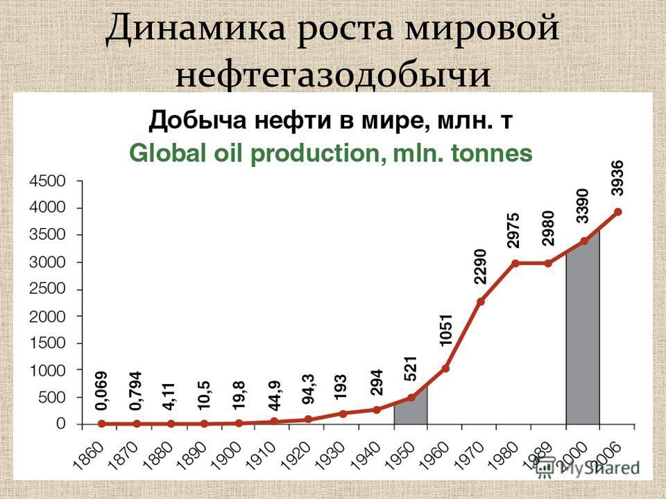 Динамика роста мировой нефтегазодобычи