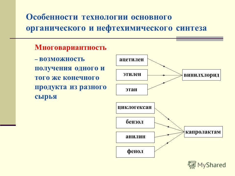 Особенности технологии основного органического и нефтехимического синтеза Многовариантность – возможность получения одного и того же конечного продукта из разного сырья