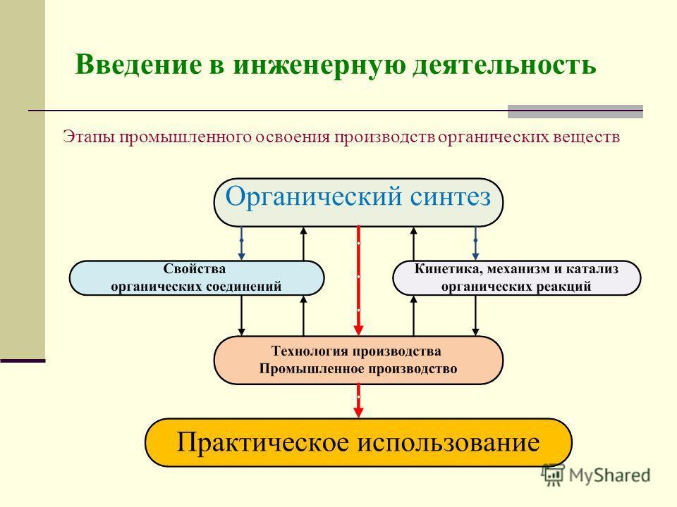 Введение в инженерную деятельность Этапы промышленного освоения производств органических веществ