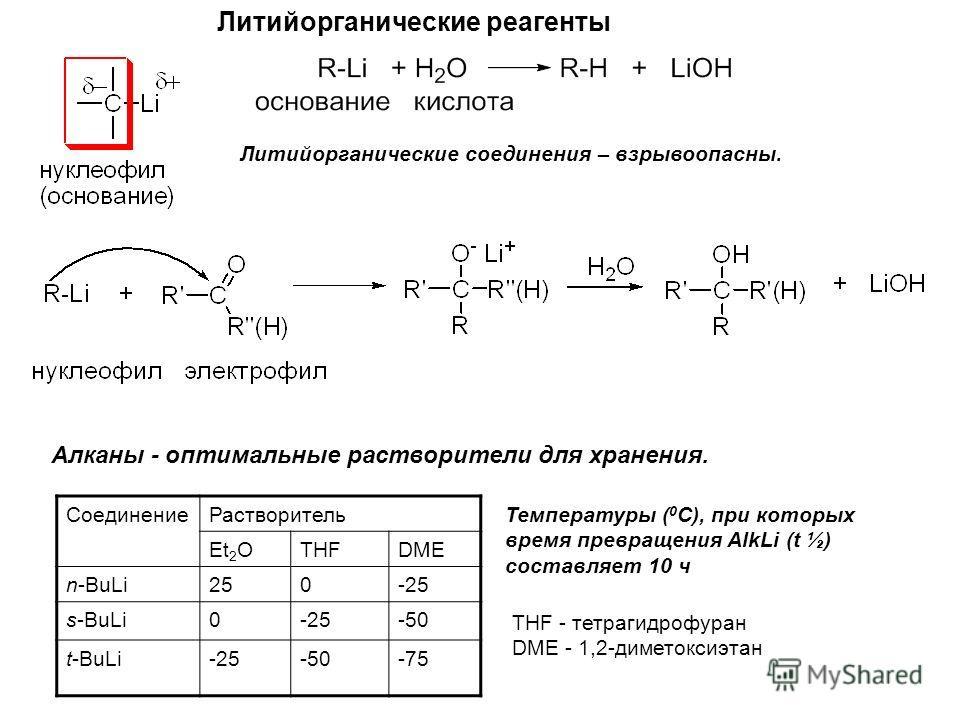 Литийорганические реагенты Алканы - оптимальные растворители для хранения. СоединениеРастворитель Et 2 OTHFDME n-BuLi250-25 s-BuLi0-25-50 t-BuLi-25-50-75 Температуры ( 0 С), при которых время превращения AlkLi (t ½) составляет 10 ч Литийорганические