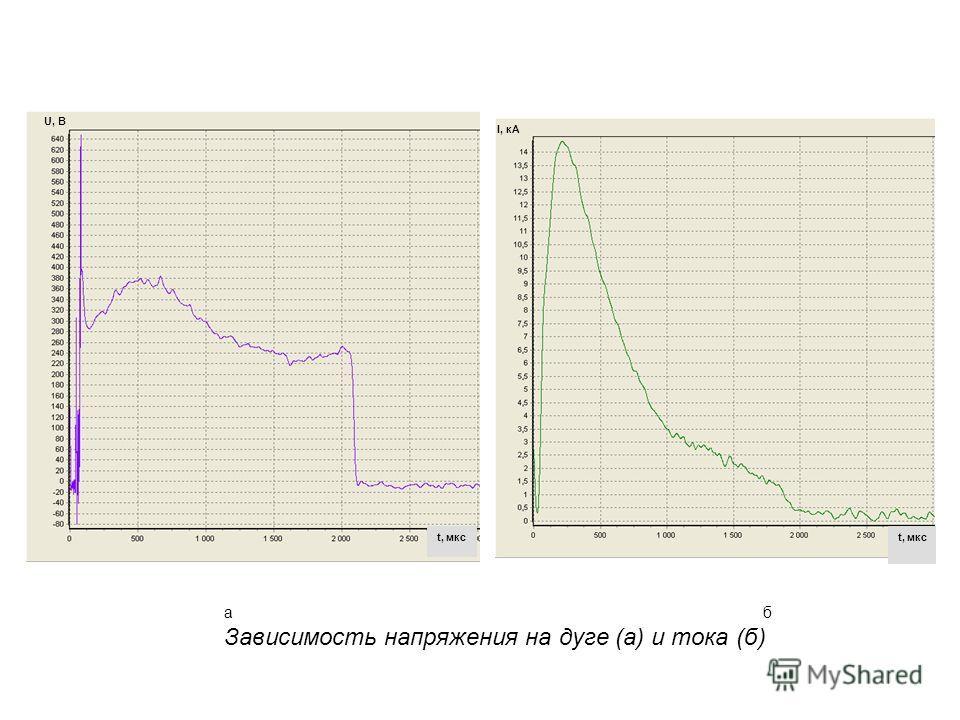 U, В I, кА t, мкс аб Зависимость напряжения на дуге (а) и тока (б)