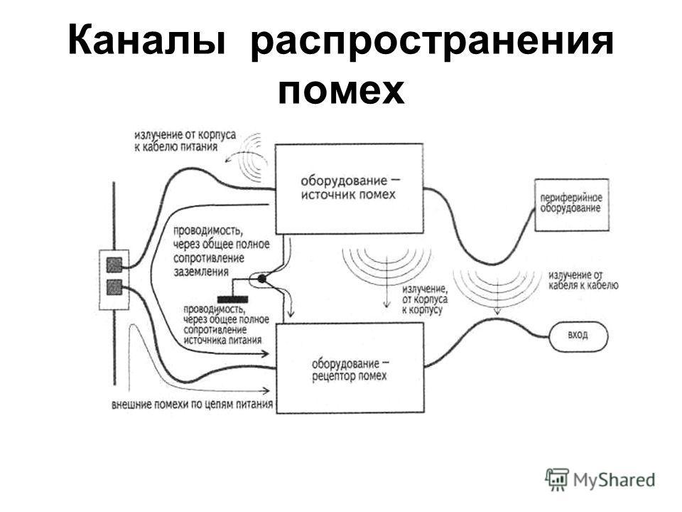 Каналы распространения помех