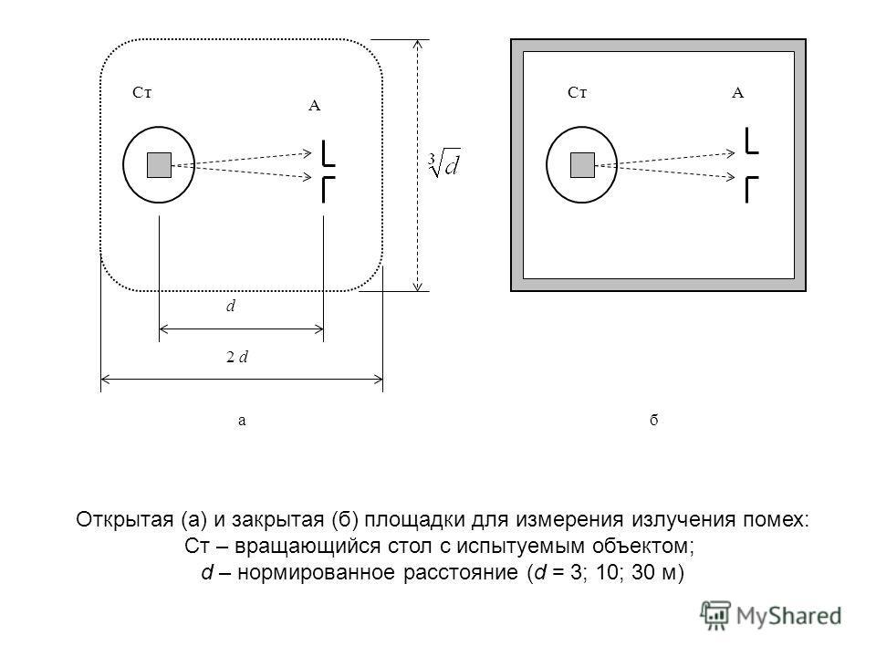 АСт А d 2 d аб Открытая (а) и закрытая (б) площадки для измерения излучения помех: Ст – вращающийся стол с испытуемым объектом; d – нормированное расстояние (d = 3; 10; 30 м)