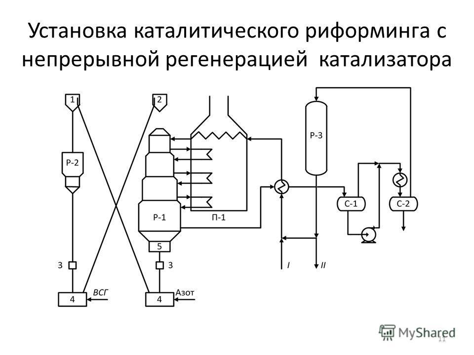 Установка каталитического риформинга с непрерывной регенерацией катализатора 11