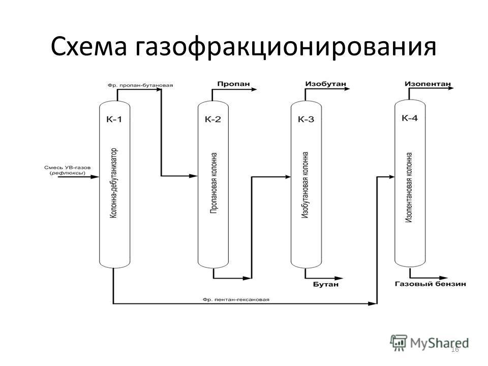 Схема газофракционирования 16