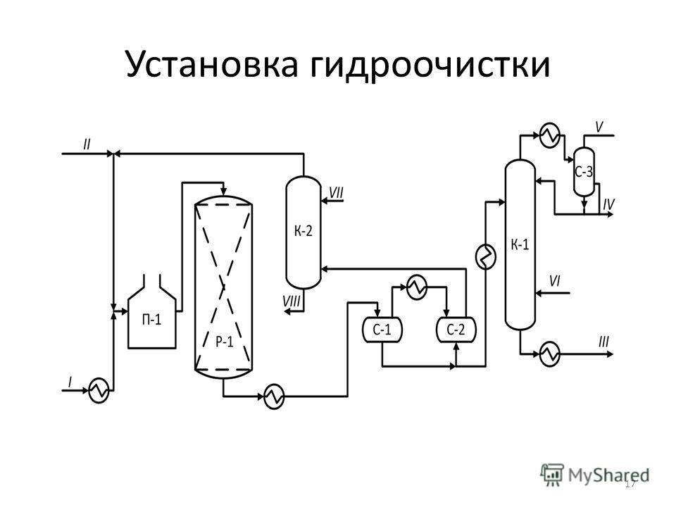 Установка гидроочистки 17