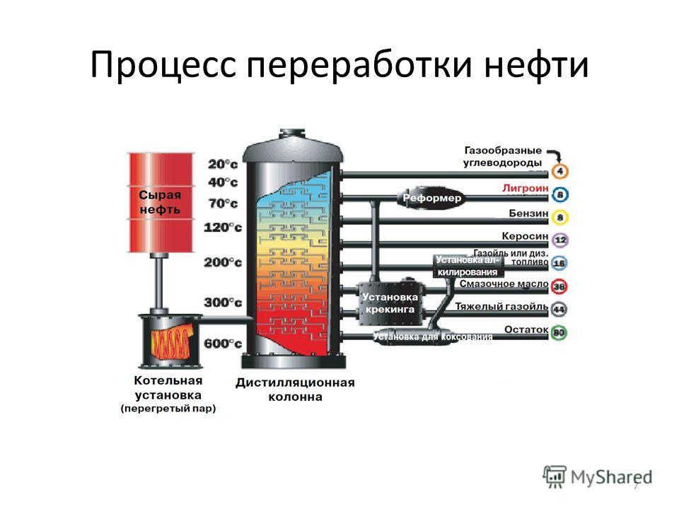 Процесс переработки нефти 7