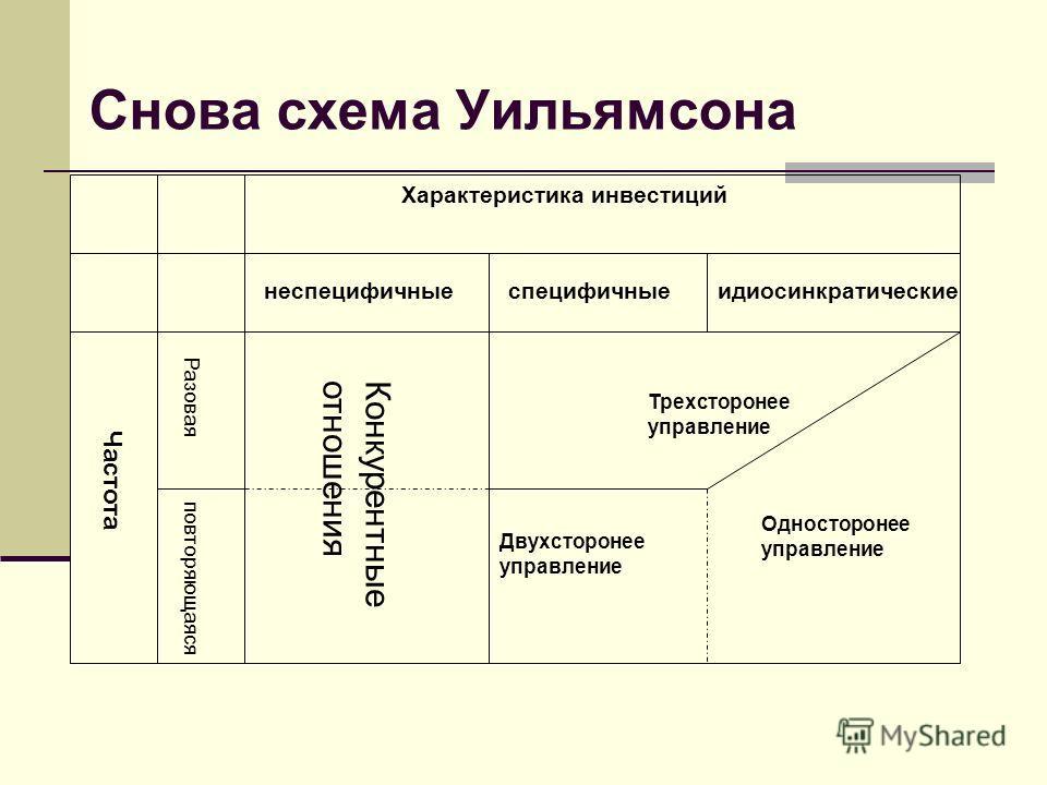 Снова схема Уильямсона Характеристика инвестиций неспецифичныеспецифичныеидиосинкратические Частота Разовая повторяющаяся Конкурентныеотношения Трехсторонее управление Односторонее управление Двухсторонее управление