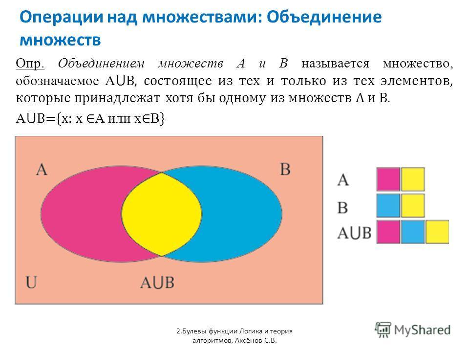 Операции над множествами: Объединение множеств 2.Булевы функции Логика и теория алгоритмов, Аксёнов С.В. Опр. Объединением множеств А и В называется множество, обозначаемое А В, состоящее из тех и только из тех элементов, которые принадлежат хотя бы