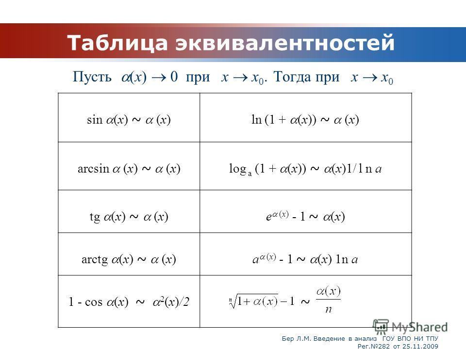 Бер Л.М. Введение в анализ ГОУ ВПО НИ ТПУ Рег.282 от 25.11.2009 Таблица эквивалентностей Пусть (х) 0 при x x 0. Тогда при x x 0 ~ sin (х) ~ (х)ln (1 + (х)) ~ (х) arcsin (x) ~ (х)log a (1 + (х)) ~ (х)1/ l n a tg (х) ~ (х)e (х) - 1 ~ (х) arctg (х) ~ (х