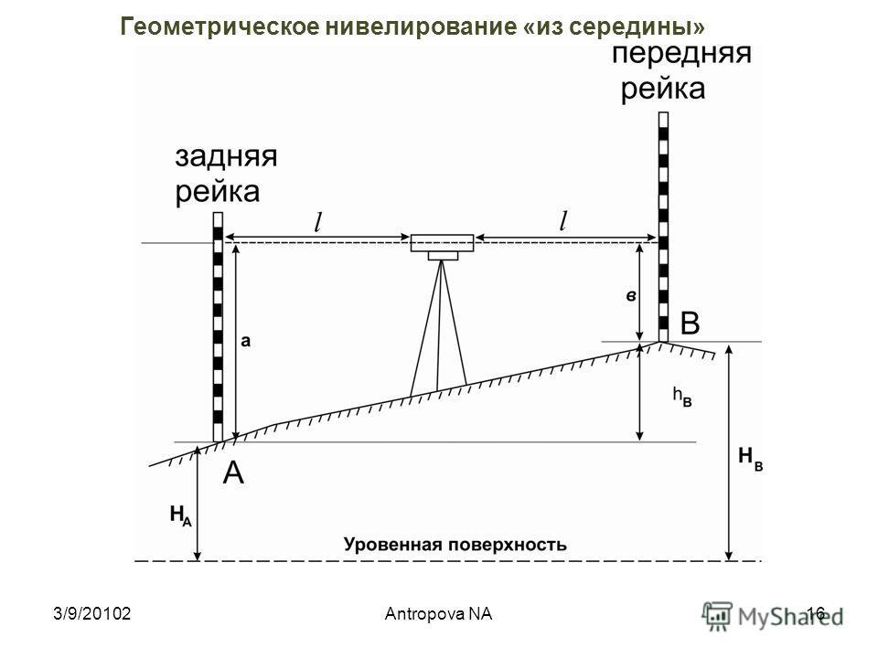 Геометрическое нивелирование «из середины» 3/9/2010215Antropova NA