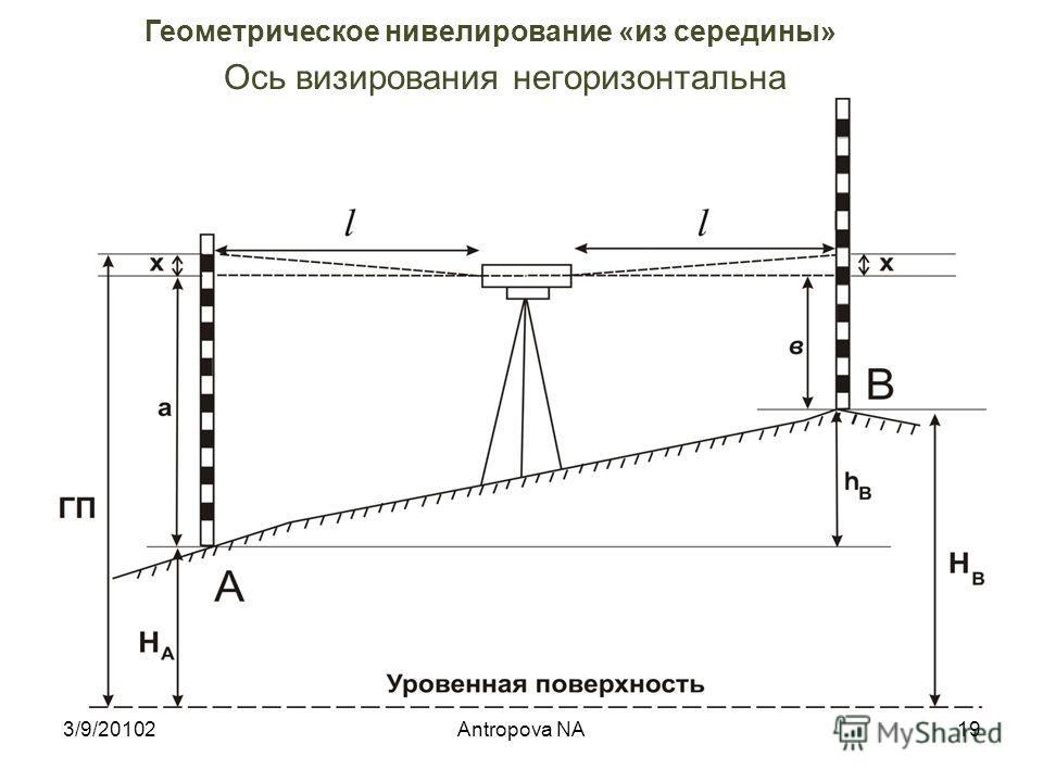 Превышение между двумя точками равно разности отсчетов на заднюю и переднюю рейки h В = а – в 3/9/2010218Antropova NA Геометрическое нивелирование «из середины»