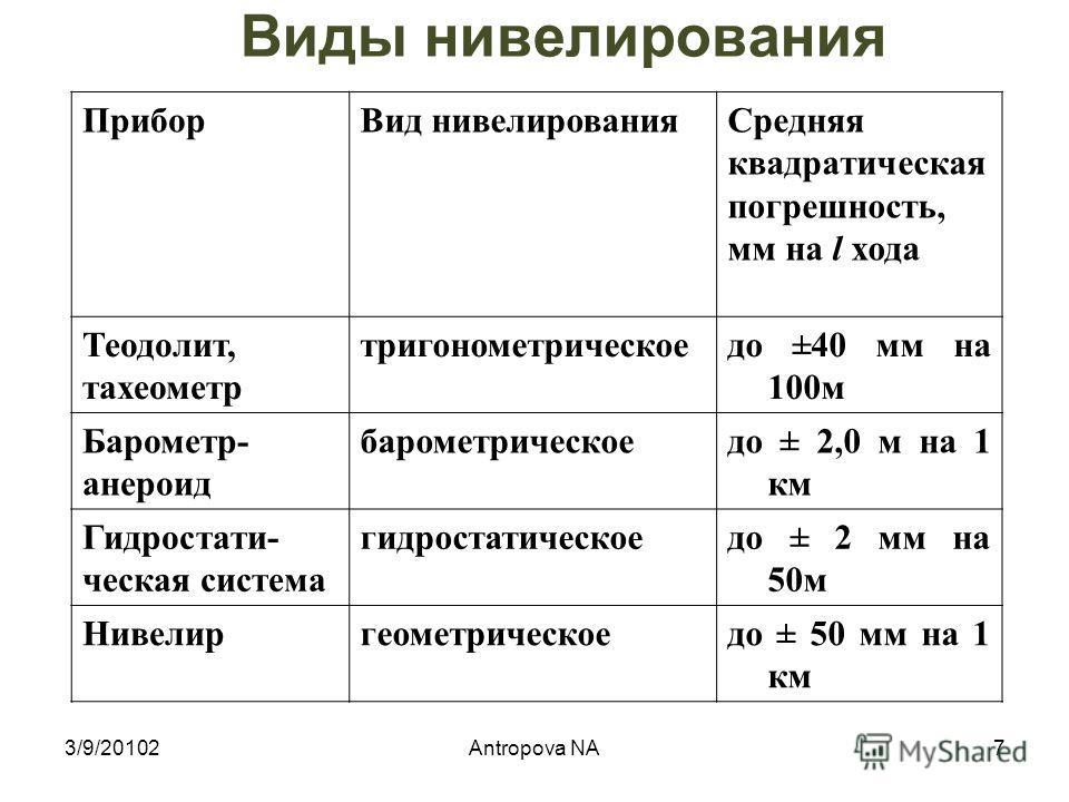 Нивелирование – совокупность геодезических измерений, выполняемых для определения превышений между точками физической поверхности земли 3/9/20102Antropova NA 6