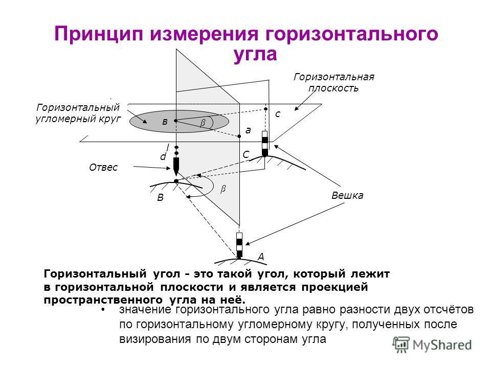 Горизонтальная плоскость А В С а в с β l d Отвес Вешка β Горизонтальный угломерный круг Принцип измерения горизонтального угла Горизонтальный угол - это такой угол, который лежит в горизонтальной плоскости и является проекцией пространственного угла