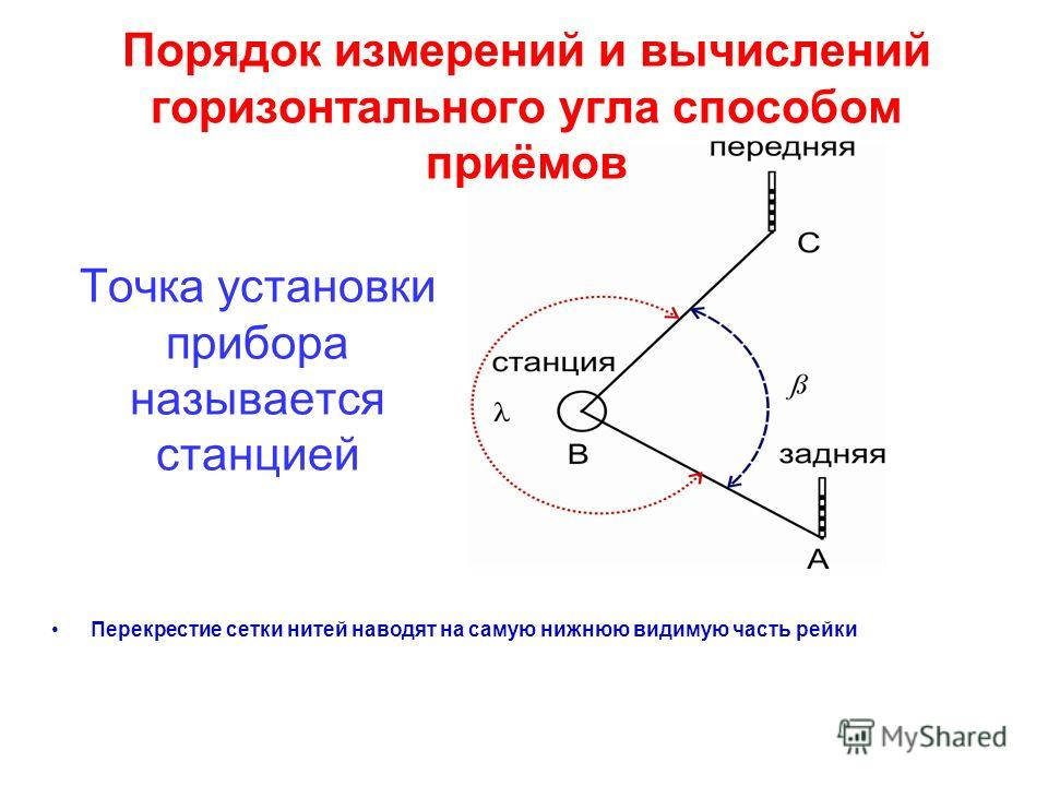 Порядок измерений и вычислений горизонтального угла способом приёмов Точка установки прибора называется станцией Перекрестие сетки нитей наводят на самую нижнюю видимую часть рейки