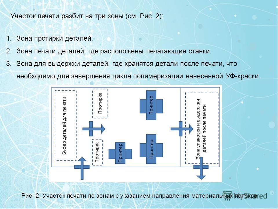 Участок печати разбит на три зоны (см. Рис. 2): 1.Зона протирки деталей. 2.Зона печати деталей, где расположены печатающие станки. 3.Зона для выдержки деталей, где хранятся детали после печати, что необходимо для завершения цикла полимеризации нанесе