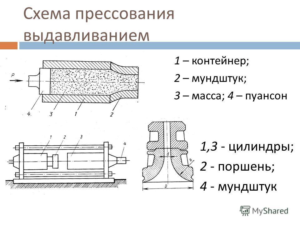 Схема прессования выдавливанием 1 – контейнер ; 2 – мундштук ; 3 – масса ; 4 – пуансон 1,3 - цилиндры ; 2 - поршень ; 4 - мундштук