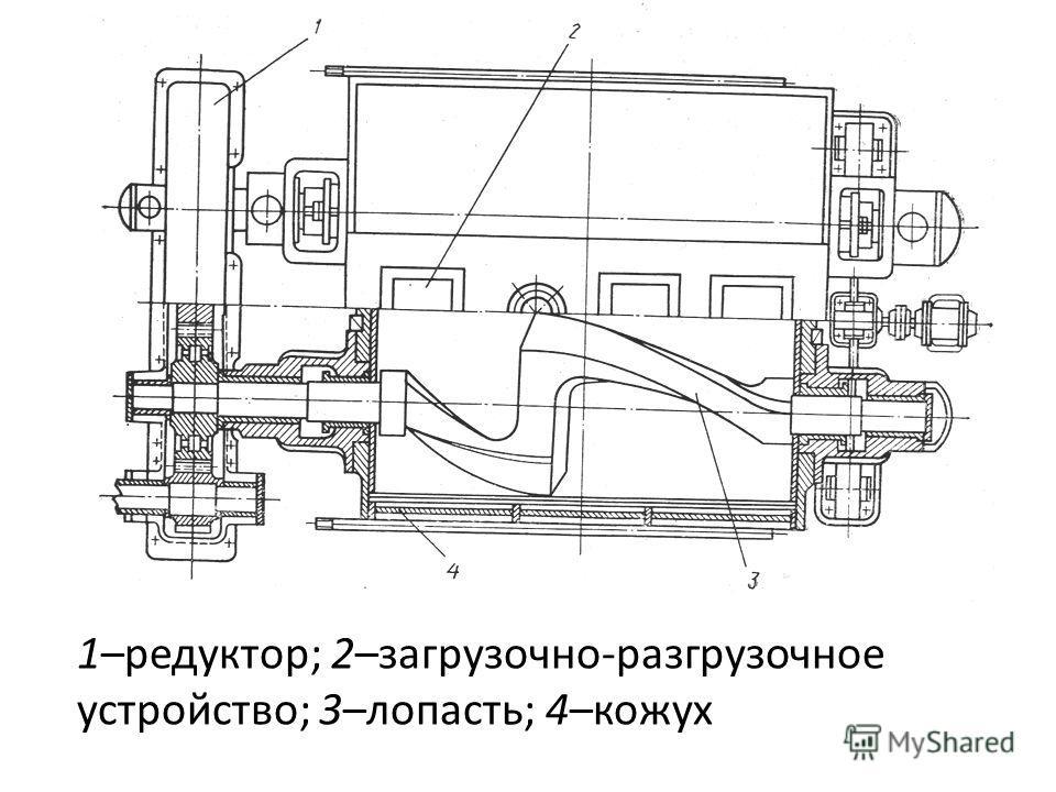 1–редуктор; 2–загрузочно-разгрузочное устройство; 3–лопасть; 4–кожух