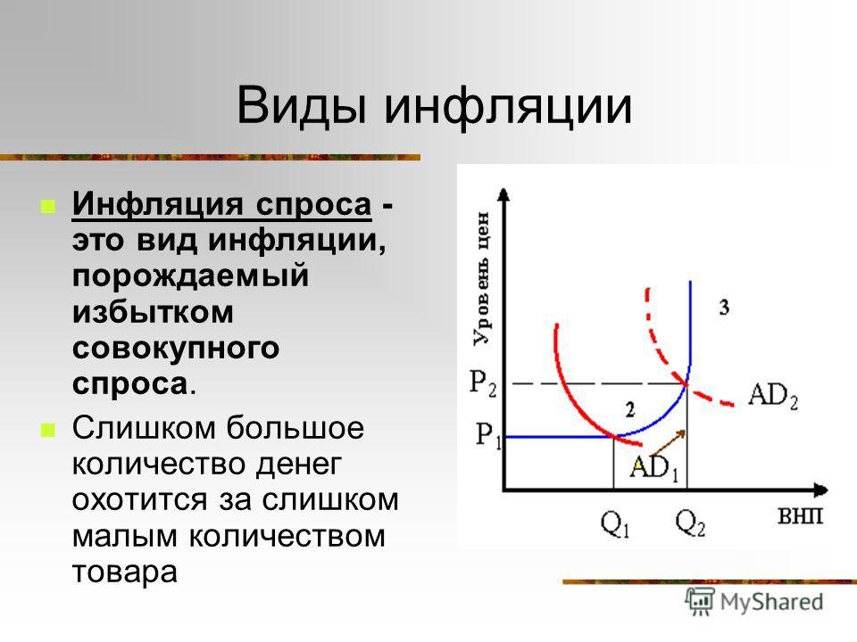 Виды инфляции Инфляция спроса - это вид инфляции, порождаемый избытком совокупного спроса. Слишком большое количество денег охотится за слишком малым количеством товара
