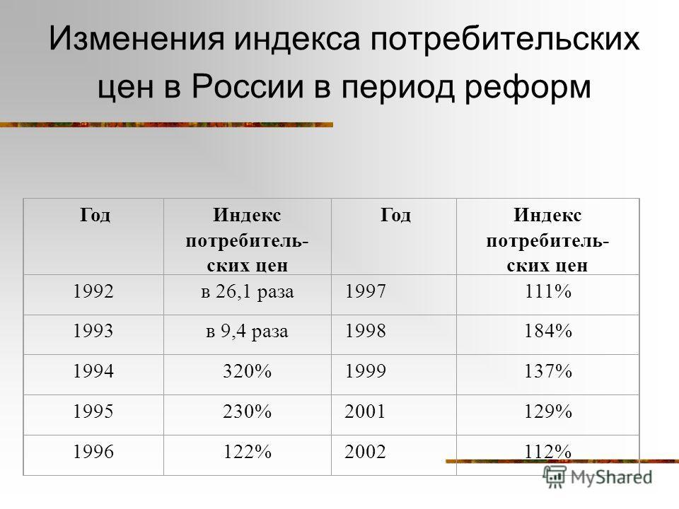 Изменения индекса потребительских цен в России в период реформ ГодИндекс потребитель- ских цен ГодИндекс потребитель- ских цен 1992в 26,1 раза1997111% 1993в 9,4 раза1998184% 1994320%1999137% 1995230%2001129% 1996122%2002112%