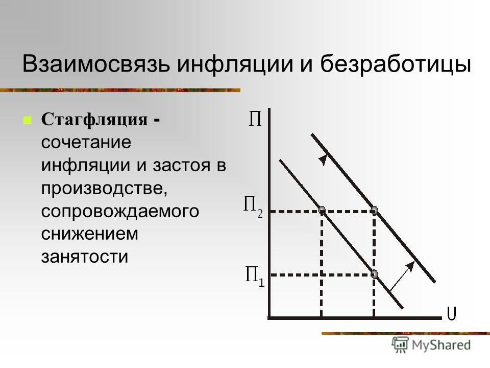 Взаимосвязь инфляции и безработицы Стагфляция - сочетание инфляции и застоя в производстве, сопровождаемого снижением занятости