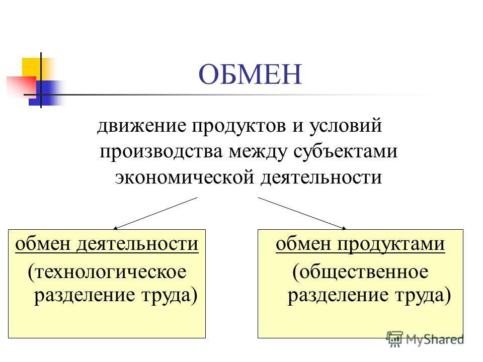 ОБМЕН движение продуктов и условий производства между субъектами экономической деятельности обмен деятельности (технологическое разделение труда) обмен продуктами (общественное разделение труда)