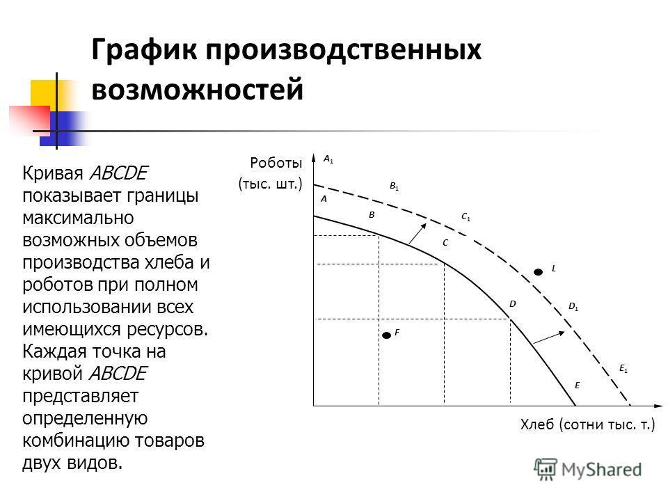 использование графиков в анализе