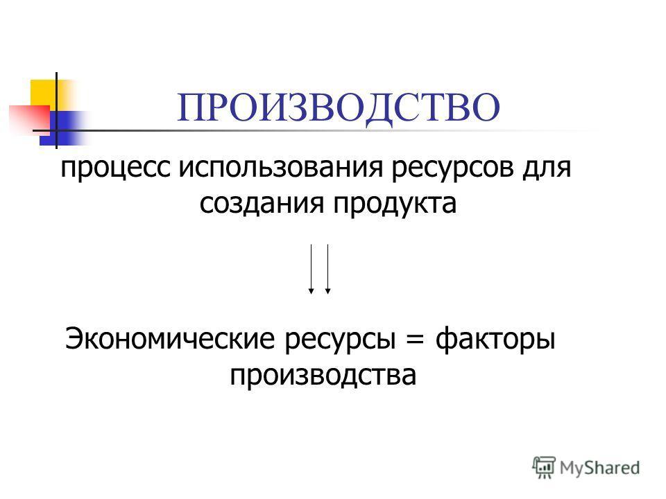 ПРОИЗВОДСТВО процесс использования ресурсов для создания продукта Экономические ресурсы = факторы производства