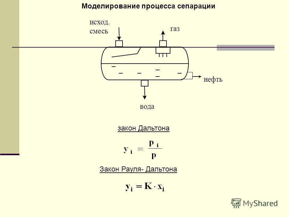 Моделирование процесса сепарации закон Дальтона Закон Рауля- Дальтона исход. смесь газ нефть вода