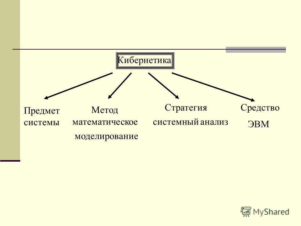 Кибернетика Предмет системы Метод математическое моделирование Стратегия системный анализ Средство ЭВМ