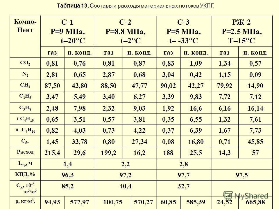 Компо- Нент С-1 P=9 МПа, t=20 C С-2 P=8.8 МПа, t=2 C С-3 P=5 МПа, t= -33 C РЖ-2 P=2.5 МПа, T=15 C газн. конд.газн. конд.газн. конд.газн. конд. CO 2 0,810,760,810,870,831,091,340,57 N2N2 2,810,652,870,683,040,421,150,09 CH 4 87,5043,8088,5047,7790,024