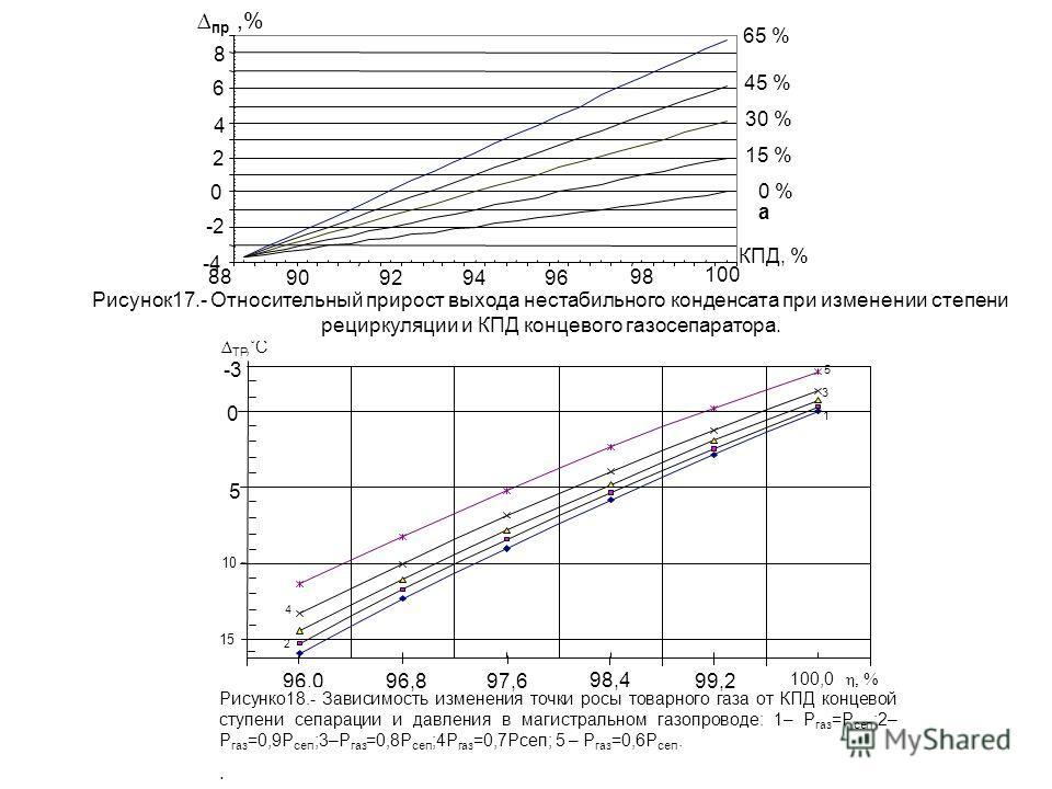 а пр,% 98 96949290 100 88 -4 -2 0 2 4 6 8 65 % 45 % 30 % 15 % 0 % КПД, % Рисунок17.- Относительный прирост выхода нестабильного конденсата при изменении степени рециркуляции и КПД концевого газосепаратора.