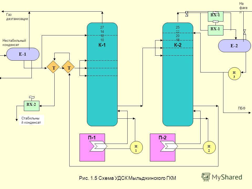 Е-1 27 14 12 10 К-1 25 22 20 18 К-2 Е-2 ТТ П-1П-2 Н1Н1 ВХ-1 Н3Н3 Н2Н2 ВХ-2 Рис. 1.5 Схема УДСК Мыльджинского ГКМ ПБФ Стабильны й конденсат Нестабильный конденсат Газ деэтанизации На факе л