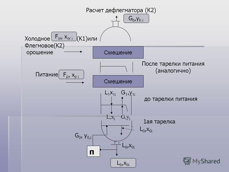 L,x i G,y i L1x1iL1x1i G1,y1iG1,y1i до тарелки питания Расчет дефлегматора (К2) Смешение Холодное (K1)или Флегмовое(K2) орошение F or, x or i Смешение Питание F p, x p i G b,y b i 1ая тарелка п L0,x0iL0,x0i G 0, y 0, i L0,x0i L0,x0i L b,x b i После т