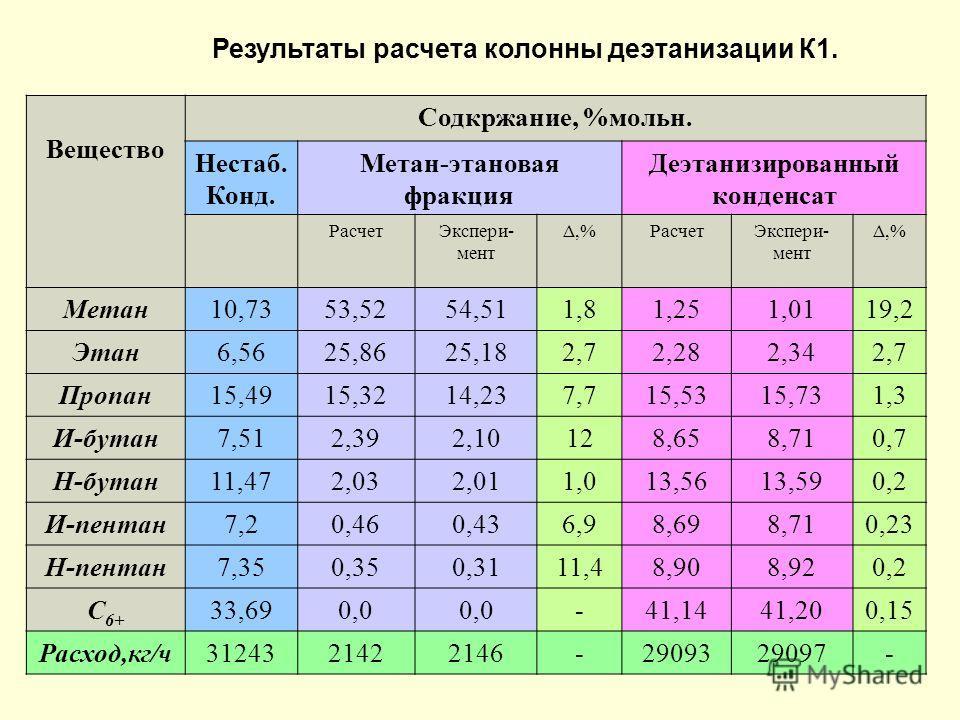 Результаты расчета колонны деэтанизации К1. Вещество Содкржание, %мольн. Нестаб. Конд. Метан-этановая фракция Деэтанизированный конденсат РасчетЭкспери- мент Δ,%Δ,%РасчетЭкспери- мент Δ,%Δ,% Метан10,7353,5254,511,81,251,0119,2 Этан6,5625,8625,182,72,